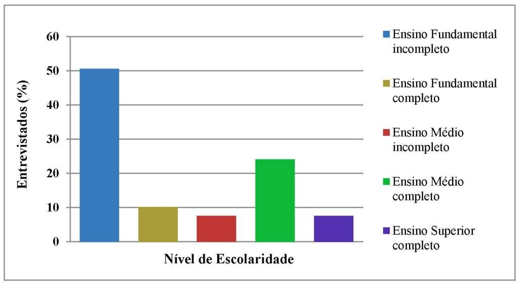Fig 2_Escolaridade