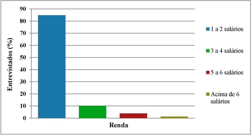Fig 3_Renda