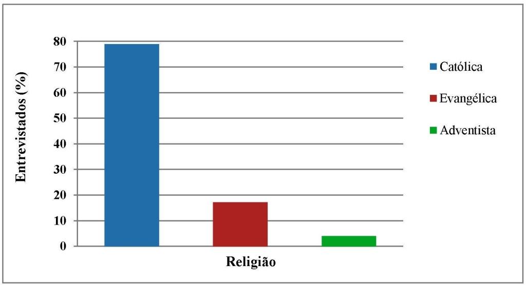 Fig 5_Religiao