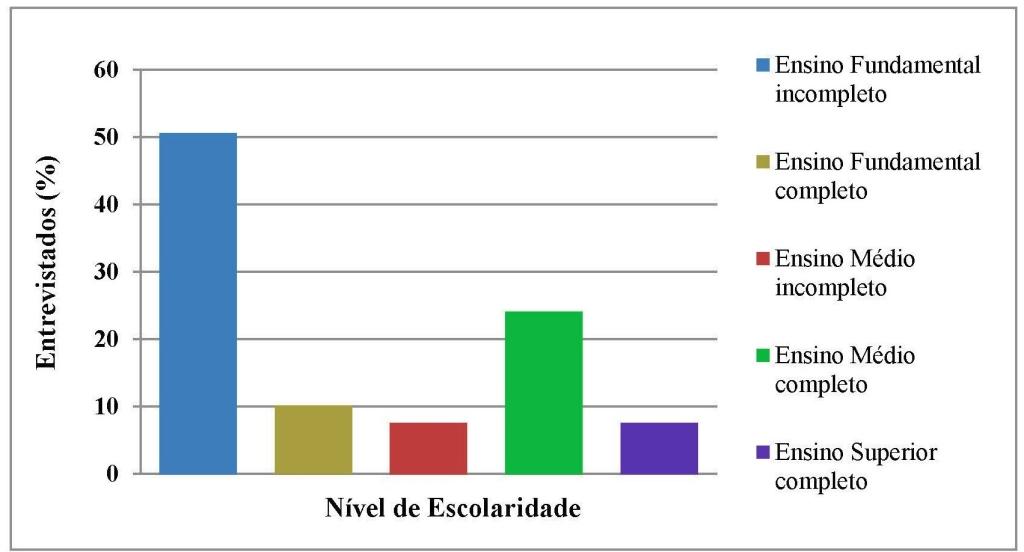 Fig 6_Escolaridade