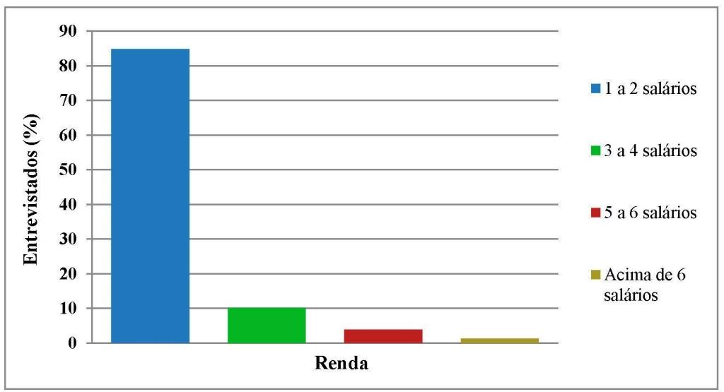 Fig 7_Renda
